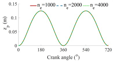 Influence of the ne with e= 0 on the vibration and power of the engine