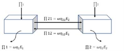 Energy flow between subsystem