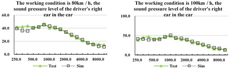 Sound pressure level of vehicle interior noise