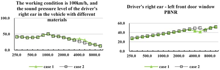 Influence of different materials on PBNR and sound pressure level of vehicle interior noise