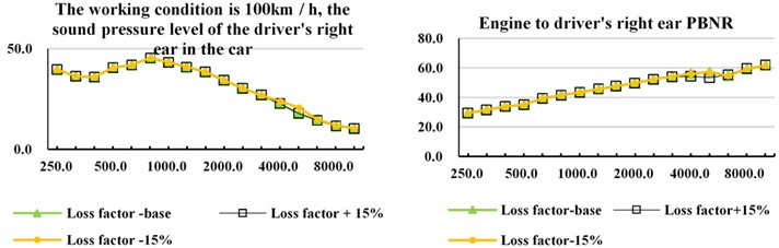 Influence of loss factor on PBNR and Sound pressure level of vehicle interior noise