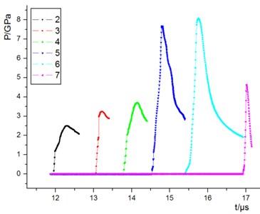 The pressure curve in non-reactive explosive