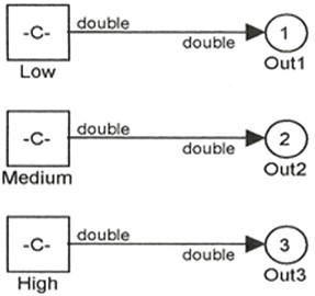 Fuzzification method of weight variable