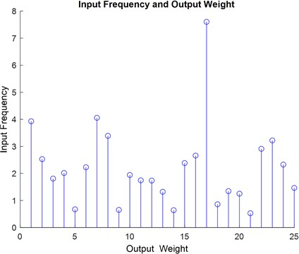 Input frequency and output weight