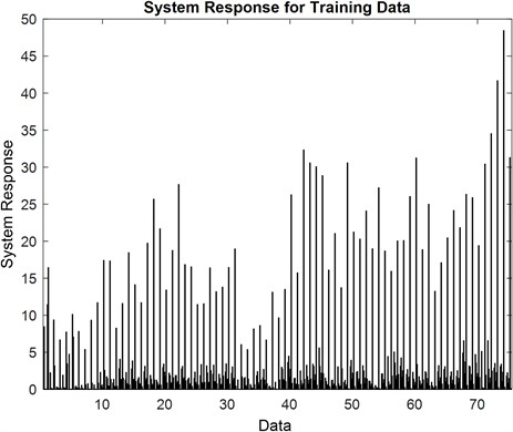 System response of the training data