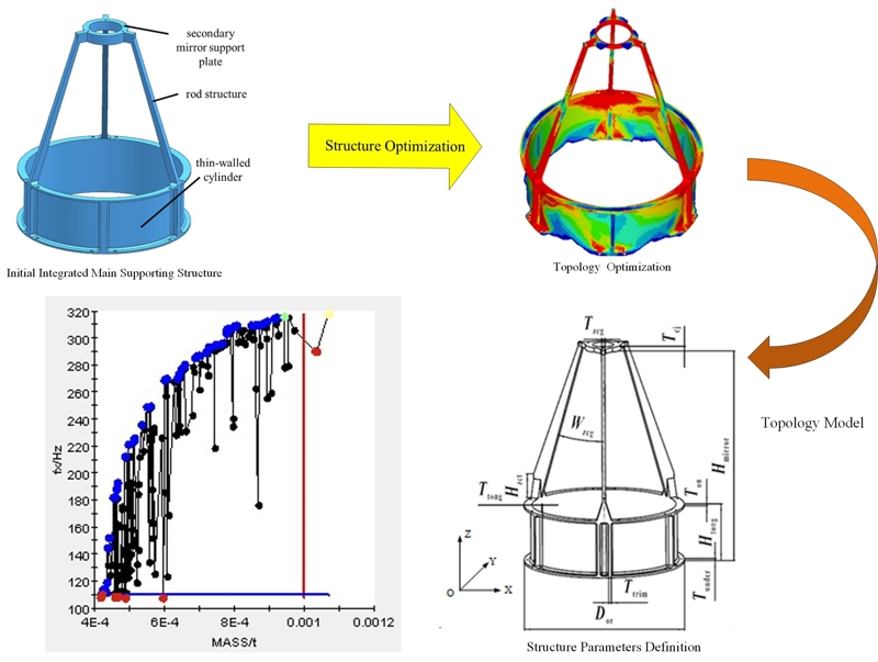 Optimal design of integrated main supporting structure with ultra-light weight and high stability for space camera