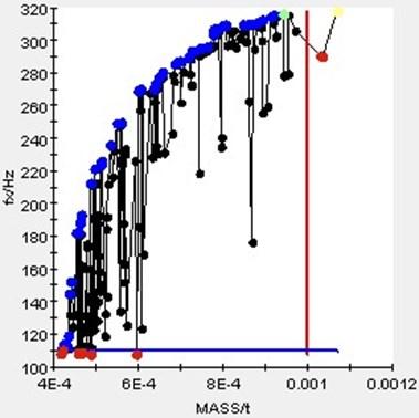 Isight integrated optimization process
