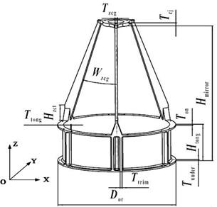 Structure parameters definition