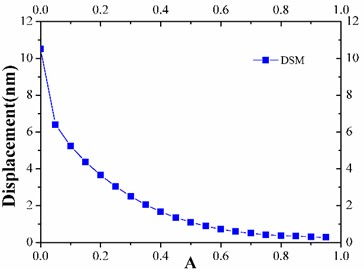 Displacement of secondary mirror
