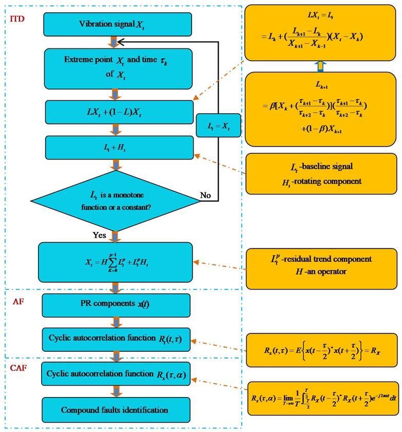 Conceptual framework of ITD-AF-CAF Note: ITD, intrinsic timescale decomposition;  AF, autocorrelation function; CAF, cyclic autocorrelation function