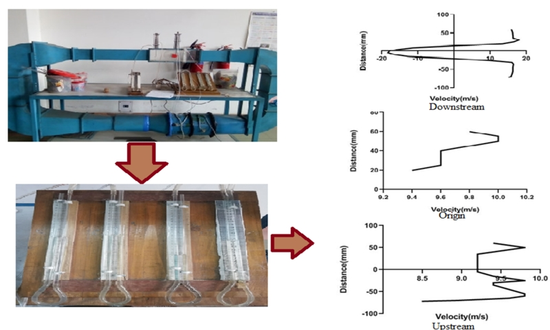 Experimental study to observe the change of flow characteristics on a stationary cylinder and a rotary cylinder with two different rotational speeds