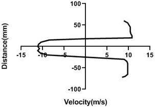 Velocity profile over the rotating cylinder (9 m/s) on downstream at 3.5 V,  a) 20 mm, b) 40 mm, c) 60 mm and d) 80 mm