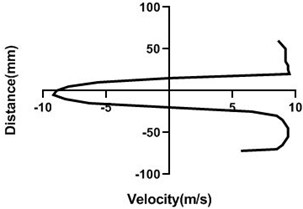 Velocity profile over the rotating cylinder (9 m/s) on downstream at 5.5 V,  a) 20 mm, b) 40 mm, c) 60 mm and d) 80 mm