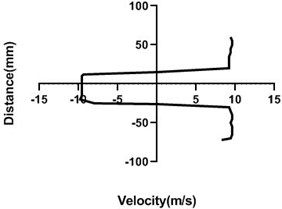 Velocity profile over the non-rotating cylinder (9 m/s) on downstream,  a) 20 mm, b) 40 mm, c) 60 mm and d) 80 mm