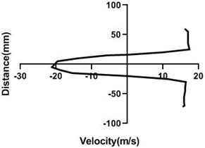 Velocity profile over the rotating cylinder (18 m/s) on downstream at 3.5 V,  a) 20 mm, b) 40 mm, c) 60 mm and d) 80 mm