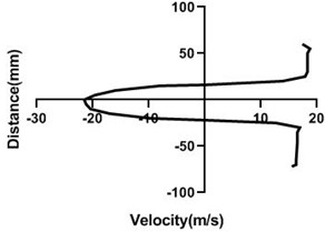 Velocity profile over the rotating cylinder (18 m/s) on downstream at 5.5 V,  a) 20 mm, b) 40 mm, c) 60 mm and d) 80 mm