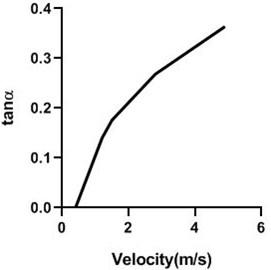Calibration of yaw meter