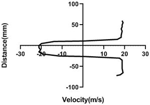 Velocity profile over the non-rotating cylinder (18 m/s) on downstream,  a) 20 mm, b) 40 mm, c) 60 mm and d) 80 mm