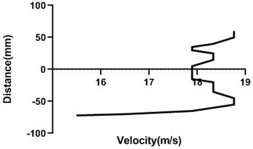 Velocity profile over the rotating cylinder on upstream at 3.5 V,  a) 80 mm and b) 100mm at 9m/s; c) 80 mm and d) 100 mm at 18 m/s