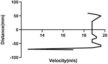 Velocity profile over the rotating cylinder on upstream at 5.5 V,  a) 80 mm and b) 100 mm at 9 m/s; c) 80 mm and d) 100 mm at 18 m/s