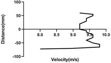 Velocity profile over the non-rotating cylinder on upstream,  a) 80 mm and b) 100 mm at 9 m/s; c) 80 mm and d) 100 mm