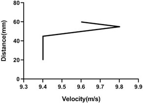 Velocity profile over the rotating cylinder on origin at 3.5 V,  a) upper part and b) lower part at 9 m/s; c) upper part and d) lower part at 18 m/s