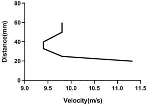 Velocity profile over the rotating cylinder on origin at 5.5 V,  a) upper part and b) lower part at 9 m/s; c) upper part and d) lower part at 18 m/s