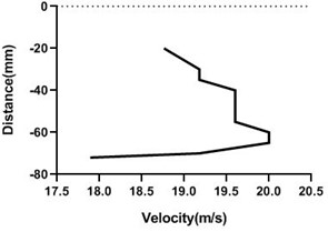 Velocity profile over non-rotating cylinder on origin,  a) upper part and b) lower part at 9 m/s; c) upper part and d) lower part at 18 m/s