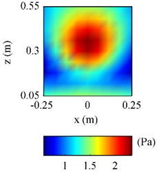 The pressure on F radiated by the plate above a finite impedance plane at 500 Hz: a) obtained by using Rayleigh's integral; b) obtained by using half-space ESM; c) obtained by using free-space ESM