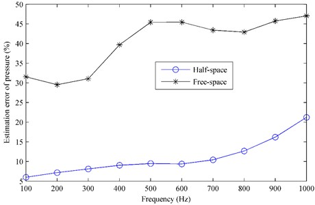 The estimation error of pressure radiated by the plate  above a finite impedance plane versus the frequency