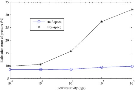 The estimation error of pressure radiated by the plate  above a finite impedance plane versus the flow resistivity