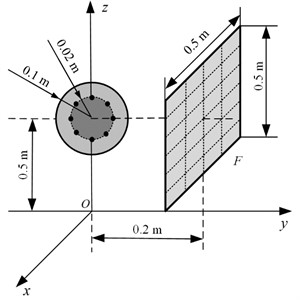 Location of the oscillating sphere and the array F above a finite impedance plane