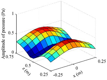 The pressure on F radiated by the oscillating sphere above a finite impedance plane at 500 Hz: a)obtained by using BEM; b) obtained by using half-space ESM; c) obtained by using free-space ESM