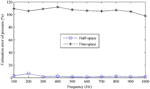 The estimation error of pressure radiated by the oscillating sphere  above a finite impedance plane versus the frequency