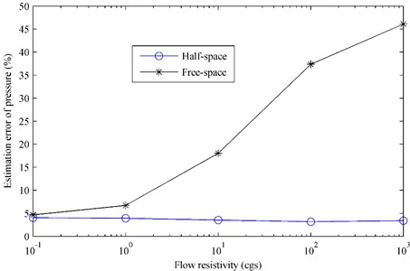 The estimation error of pressure radiated by the oscillating sphere  above a finite impedance plane versus the flow resistivity