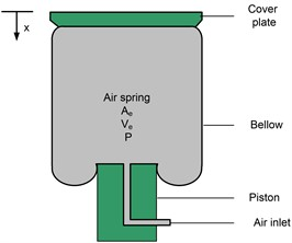 The physical model of a rubber air spring