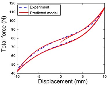 Comparing Berg's model  and experiment one