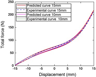 Force-displacement hysteresis loop  compared the experiment and identification