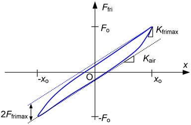 Friction force with respect to displacement