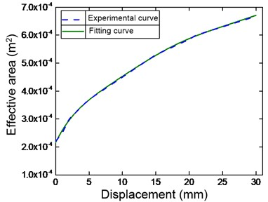 Fitting curve compared with the predicted results: a) effective area; b) effective volume  (Annotation for line types is given in right-corner panel of figure)