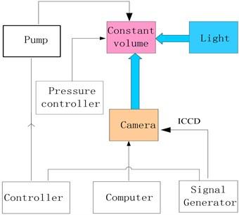Schematic spray test device