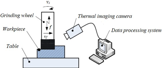 Scheme of the stand for temperature measurement with thermal imaging camera
