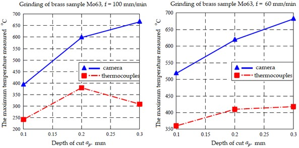Graphs of temperature dependence (results obtained with thermal imaging camera Tk (blue color) and thermocouples Tp (red color) at cutting depth ap). Measurements were performed on Mo63 brass