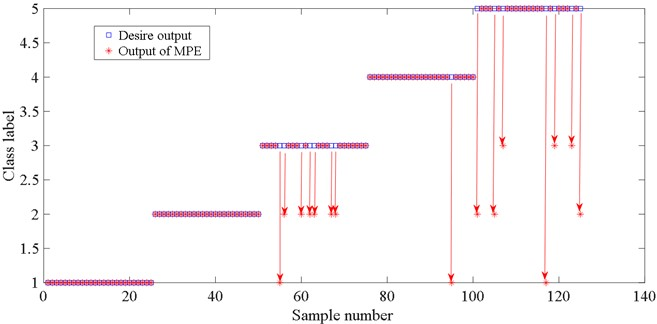 Fault classification result of MPE based on LMD