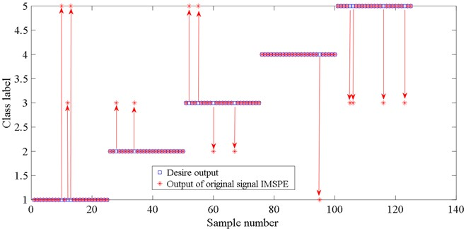 Fault classification result of IMSPE value from the original signal