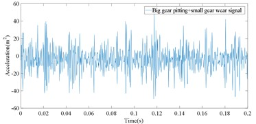 The vibration signal of five fault states