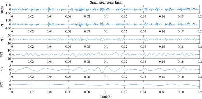 LMD decomposition results for five kinds of gear vibration signals