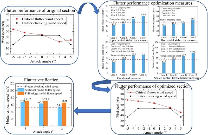 Flutter performance optimization of a long-span truss girder bridge in mountainous canyon