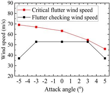 Critical flutter wind speed of the optimized truss girder