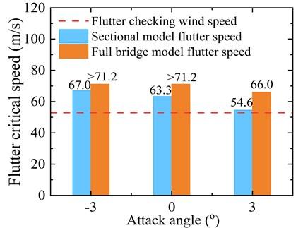 Critical flutter wind speed of the optimized girder cross-section